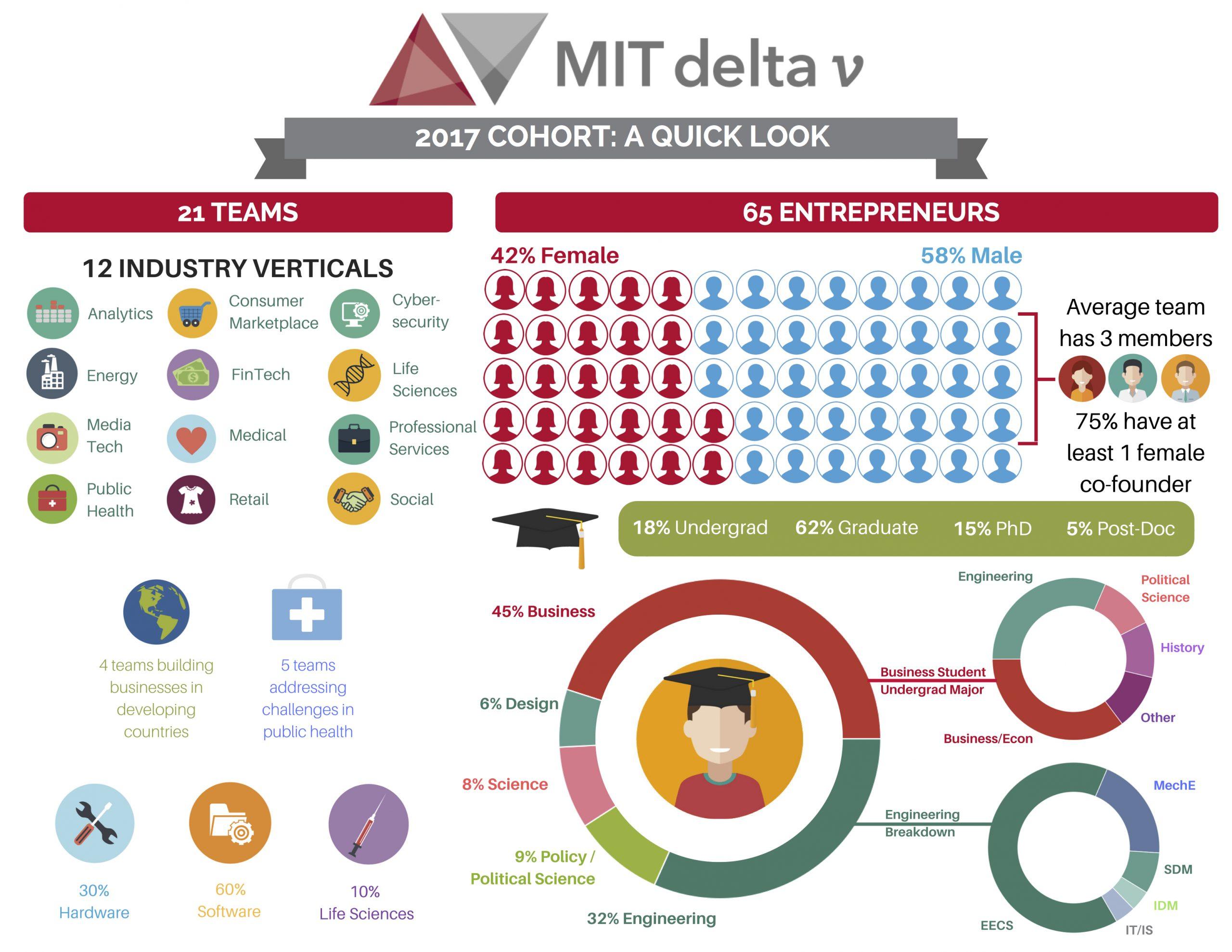 2017 delta v Cohort Infographic