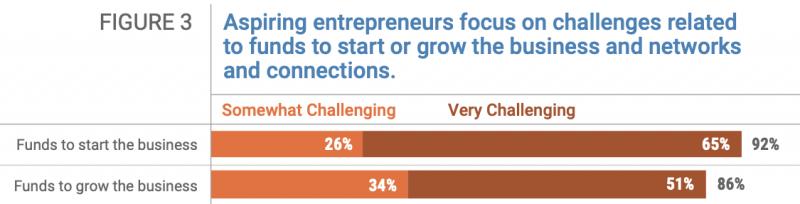 Kauffman Report on Challenges facing entrepreneurs