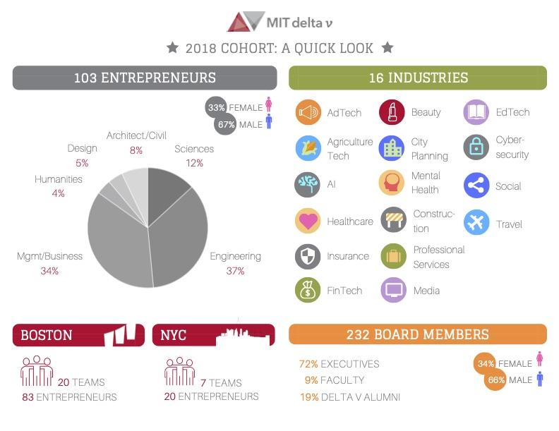 2018 delta v cohort infographic